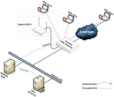 VPN با مجوز خریداری کنید !