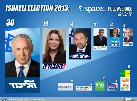نامزدهای انتخابات اسرائیل چگونه تائید صلاحیت میشوند