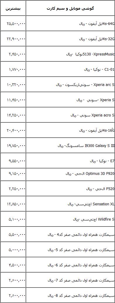 قیمت جدیدترین گوشی ها و سیم کارت های داخل کشور