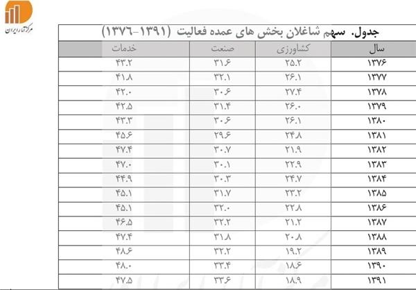 جدول مقایسه نرخ بیکاری دولت خاتمی با احمدی نژاد