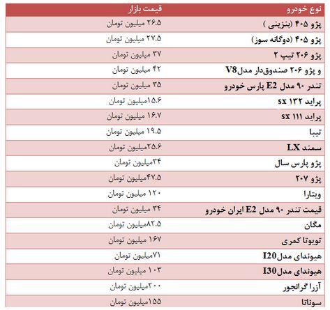 جدیدترین قیمت خودروها در بازارهای ایران