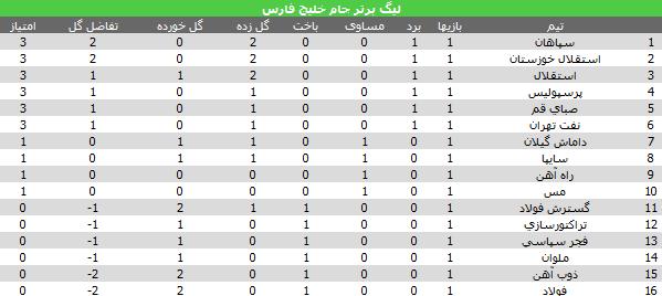 جدول هفته اول ليگ برتر جام خليج فارس 92-93
