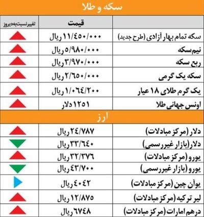قیمت طلا و سکه و ارز در چهارشنبه 12 تیر 92