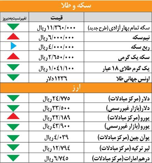 قیمت سکه و طلا و ارز در شنبه 15 تیر 92