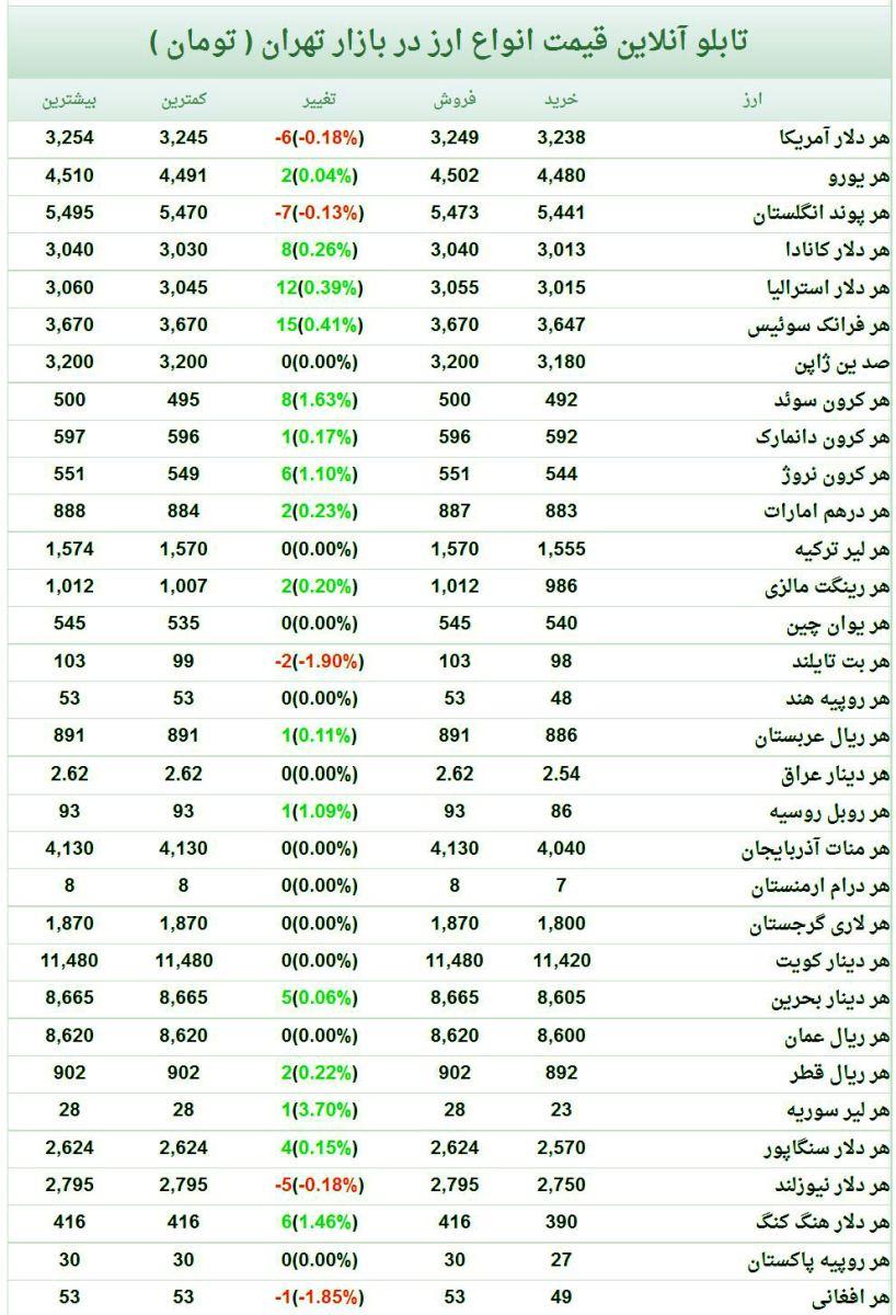 قیمت انواع ارز و سکه و طلا در بازار 92/2/25