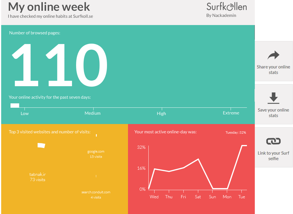 در این هفته چند دامنه سایت باز کردید؟