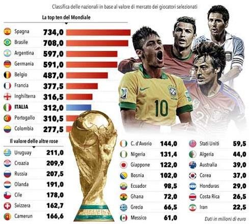 ایران بی ارزش ترین تیم جام جهانی 2014