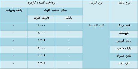 جدول کارمزد جدید تراکنش های شتاب