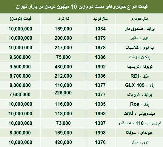 لیست خودروهای زیر 10میلیون