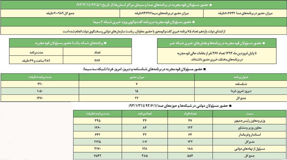 سنگ تمام صداوسیما برای دولت روحانی+آمار