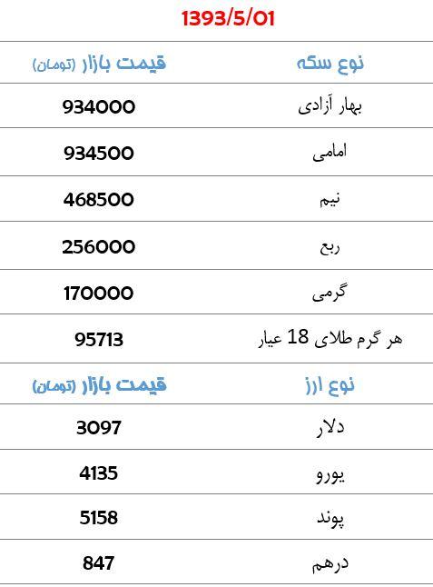 قیمت انواع سکه و ارز در بازار/سکه 934 هزار تومان