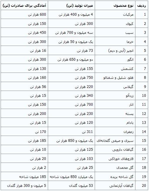 ایران چه محصولات کشاورزی به روسیه صادر می کند