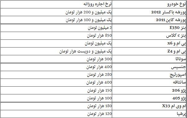 قیمت اجاره یک روزه پورشه در تهران+عکس