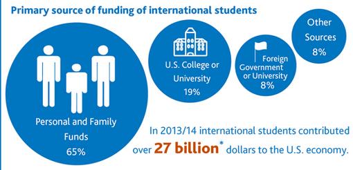 25کشوری که دانشجو در آمریکا زیاد دارد