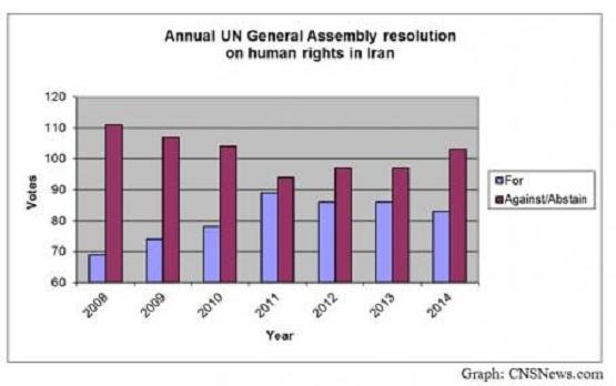 اسامی موافقان و مخالفین قطعنامه ضدایرانی سازمان ملل