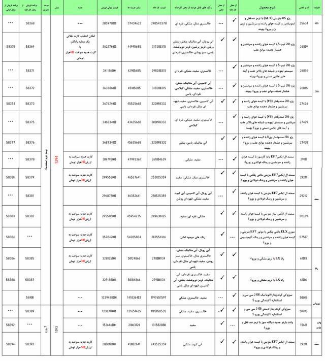 جزئیات بیشتر از مرحله دوم فروش فوری ایران خودرو