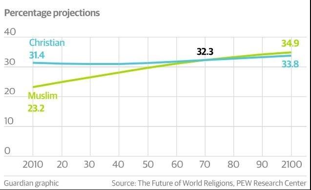 جمعیت مسلمانان در اروپا تا سال 2050 برابر با مسیحیان خواهد شد
