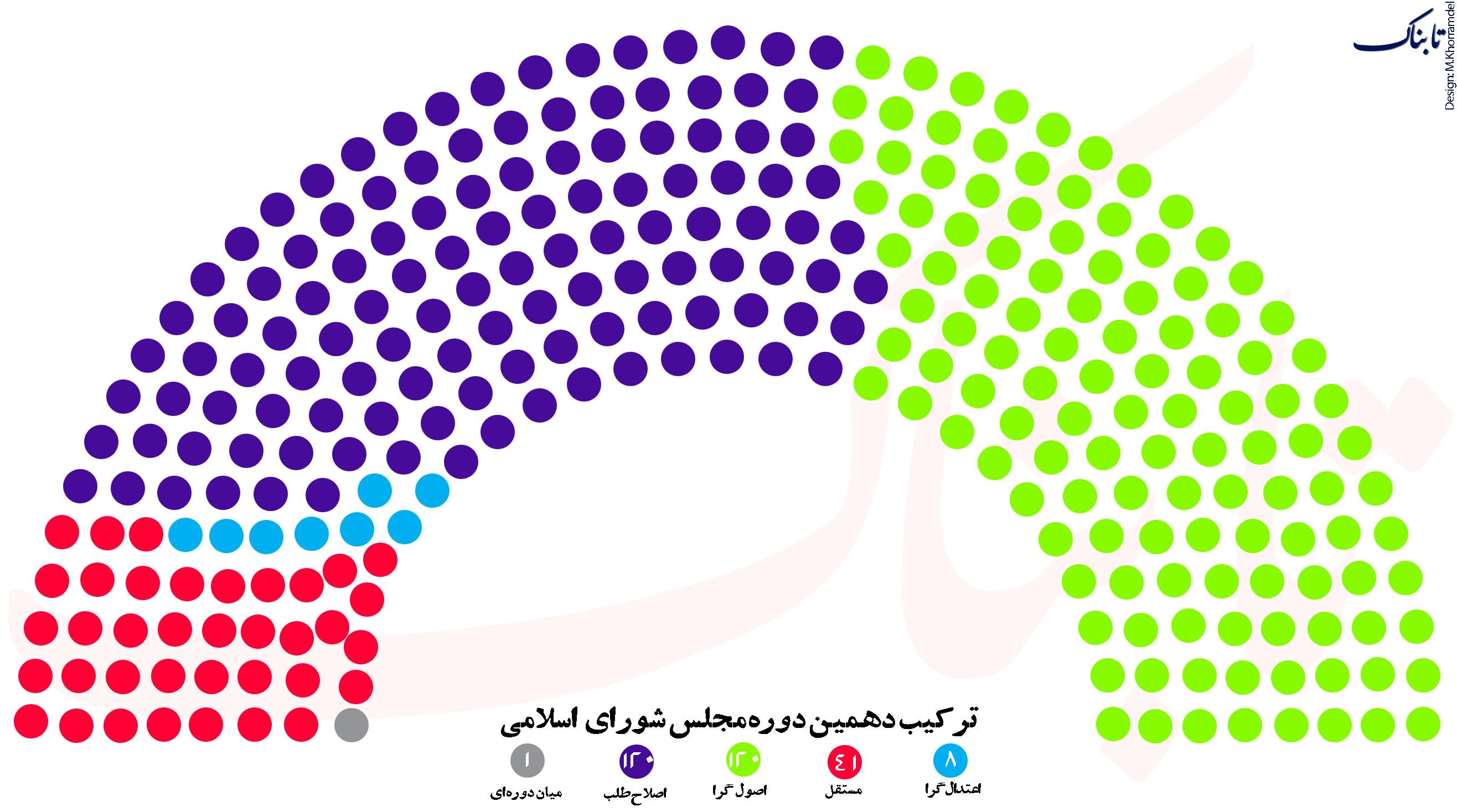 تعداد اصولگرایان و اصلاح طلبان در مجلس دهم + اینفوگرافی