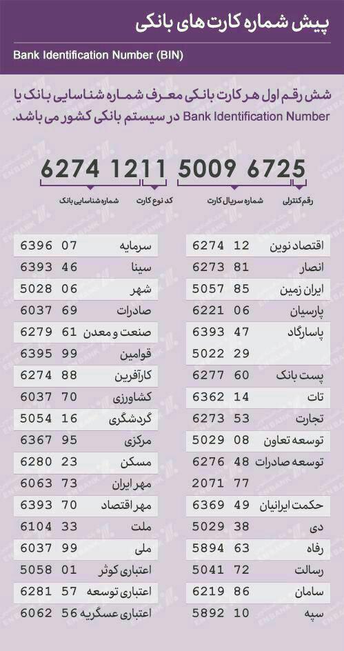 پیش شماره کارت کارت های بانکی کل کشور