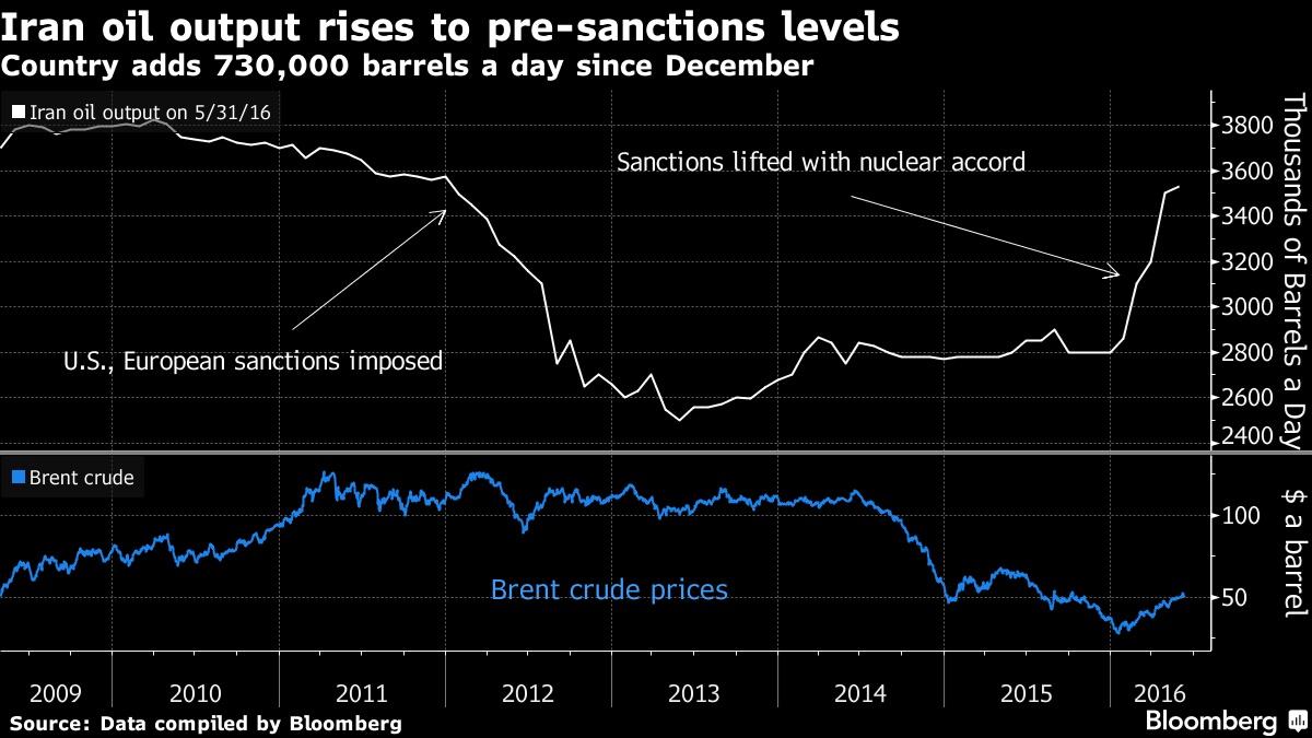 افزایش تولیدات نفتی ایران پس از برداشته شدن تحریم ها