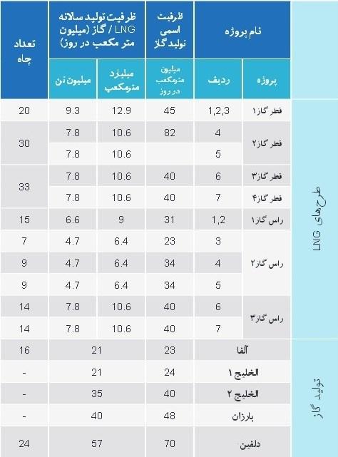 دستدرازی قطر به اصلیترین منبع انرژی ایران