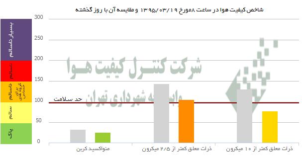 کیفیت هوای تهران در شرایط ناسالم است