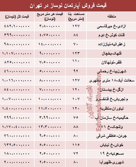 قیمت معاملات انجام شده آپارتمان نوساز در تهران
