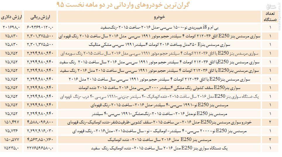 آخرین آمار گمرک ایران درباره واردات خودروهای لوکس