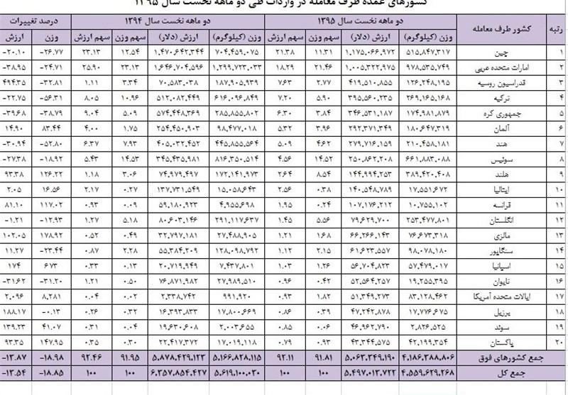 واردات ایران از آمریکا ۲۰برابر شده است!