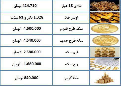 آخرین قیمت سکه و طلا در بازار اسفند ۹۸